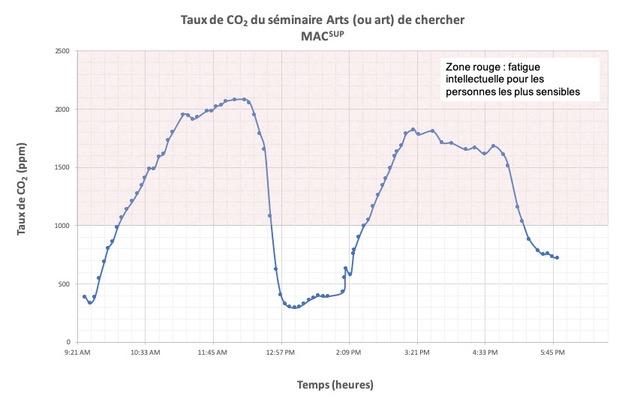 Taux de CO2 du Séminaire : arts (ou art) de chercher. Analyse de l'air, dans la continuité de l'œuvre collective Rubis-CO Lyon - 8 octobre 2019